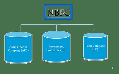 NON-BANKING FINANCIAL COMPANIES